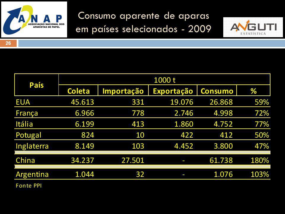 26 Consumo aparente de aparas em países selecionados - 2009