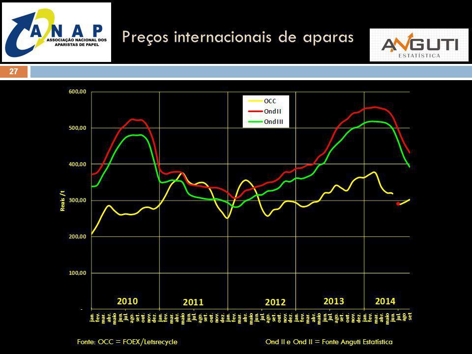 27 Preços internacionais de aparas Fonte: OCC = FOEX/Letsrecycle Ond II e Ond II = Fonte Anguti Estatística