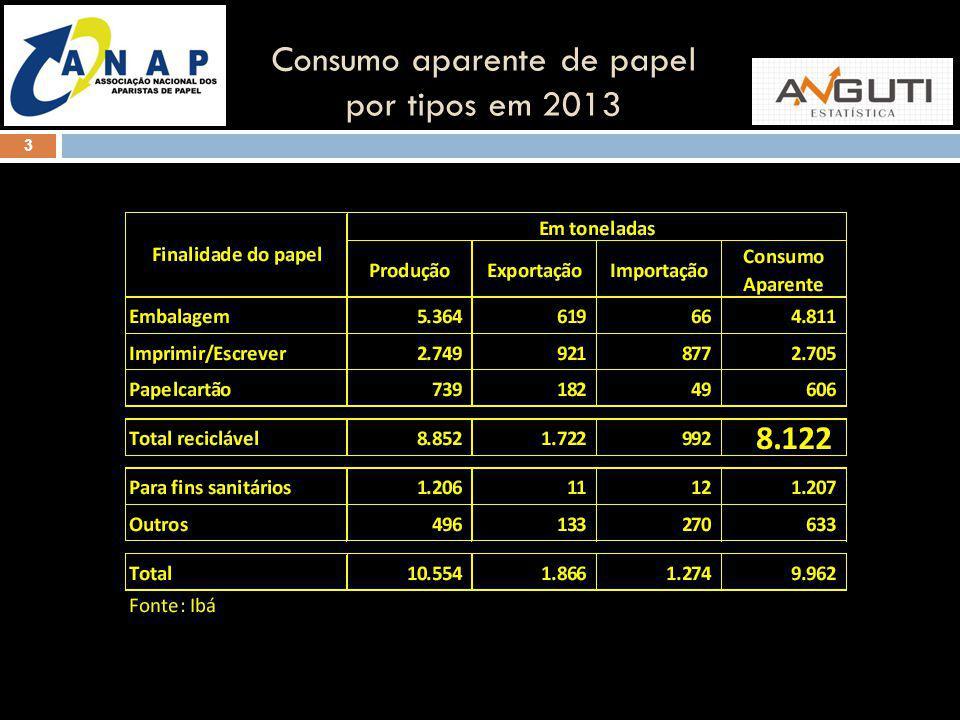 3 Consumo aparente de papel por tipos em 2013