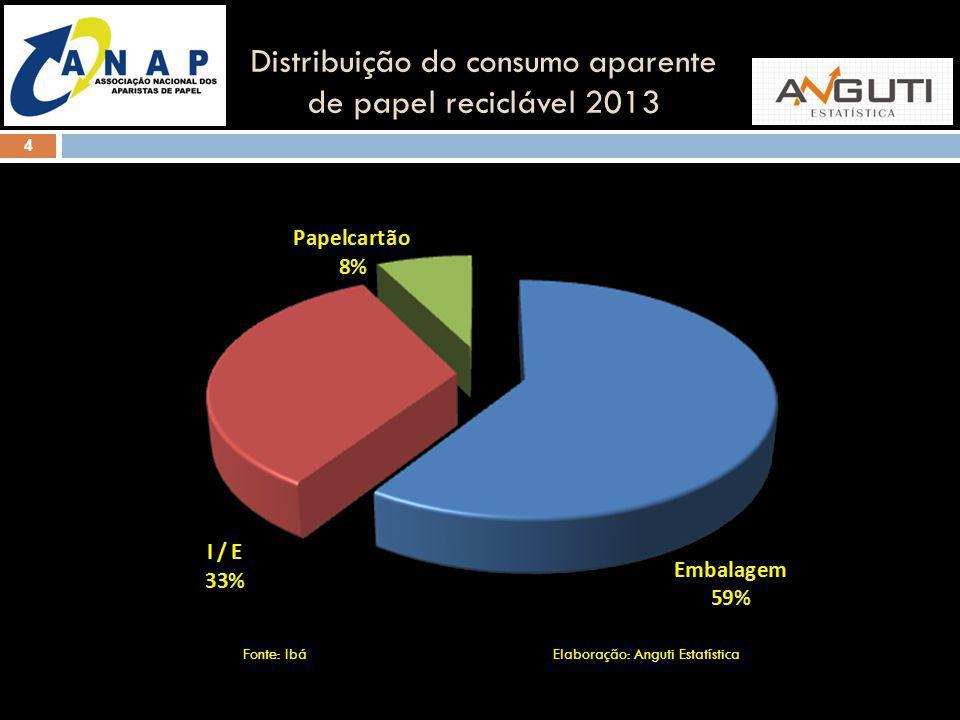 4 Distribuição do consumo aparente de papel reciclável 2013 Fonte: Ibá Elaboração: Anguti Estatística