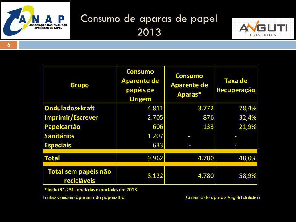 5 Consumo de aparas de papel 2013 Fontes: Consumo aparente de papéis: Ibá Consumo de aparas: Anguti Estatística