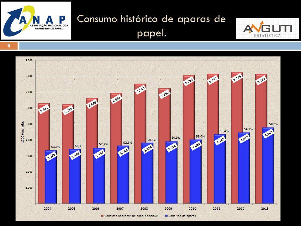 6 Consumo histórico de aparas de papel.