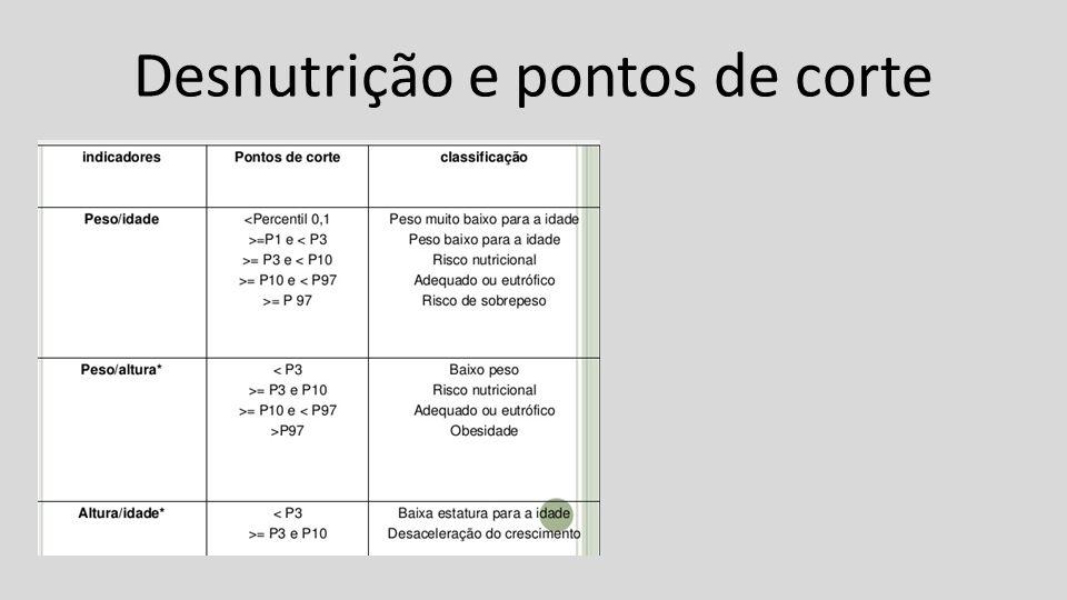 Desnutrição e pontos de corte