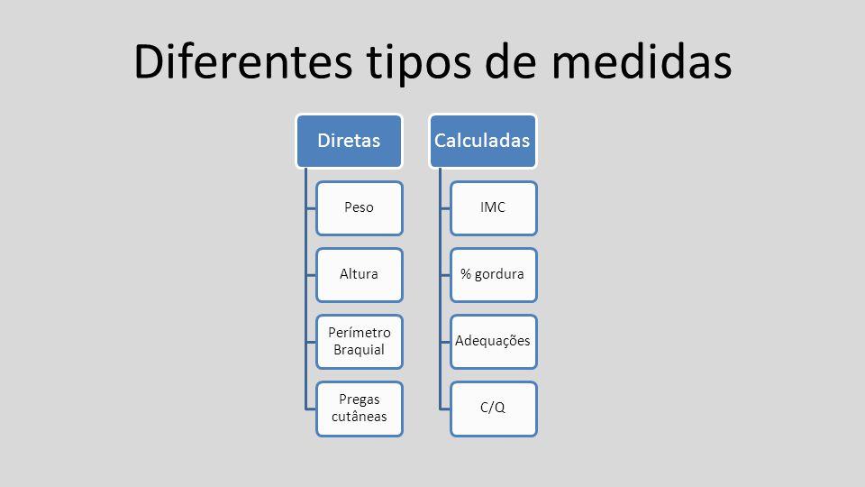 Diferentes tipos de medidas Diretas PesoAltura Perímetro Braquial Pregas cutâneas Calculadas IMC% gordura Adequações C/Q