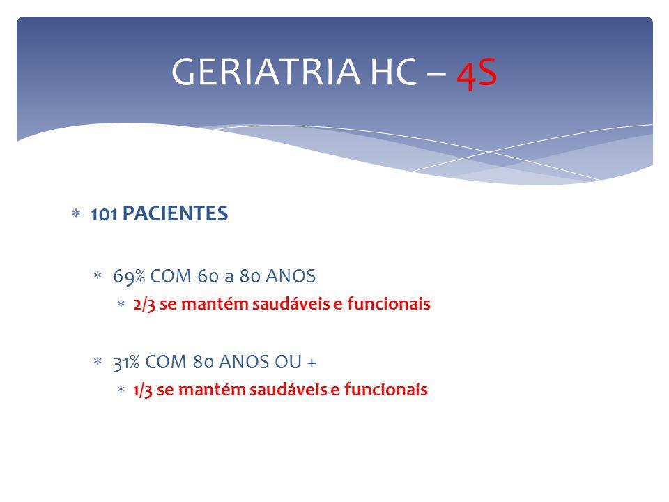  101 PACIENTES  69% COM 60 a 80 ANOS  2/3 se mantém saudáveis e funcionais  31% COM 80 ANOS OU +  1/3 se mantém saudáveis e funcionais GERIATRIA HC – 4S