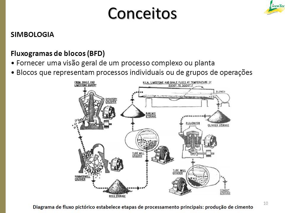 SIMBOLOGIA Fluxogramas de blocos (BFD) Fornecer uma visão geral de um processo complexo ou planta Blocos que representam processos individuais ou de g
