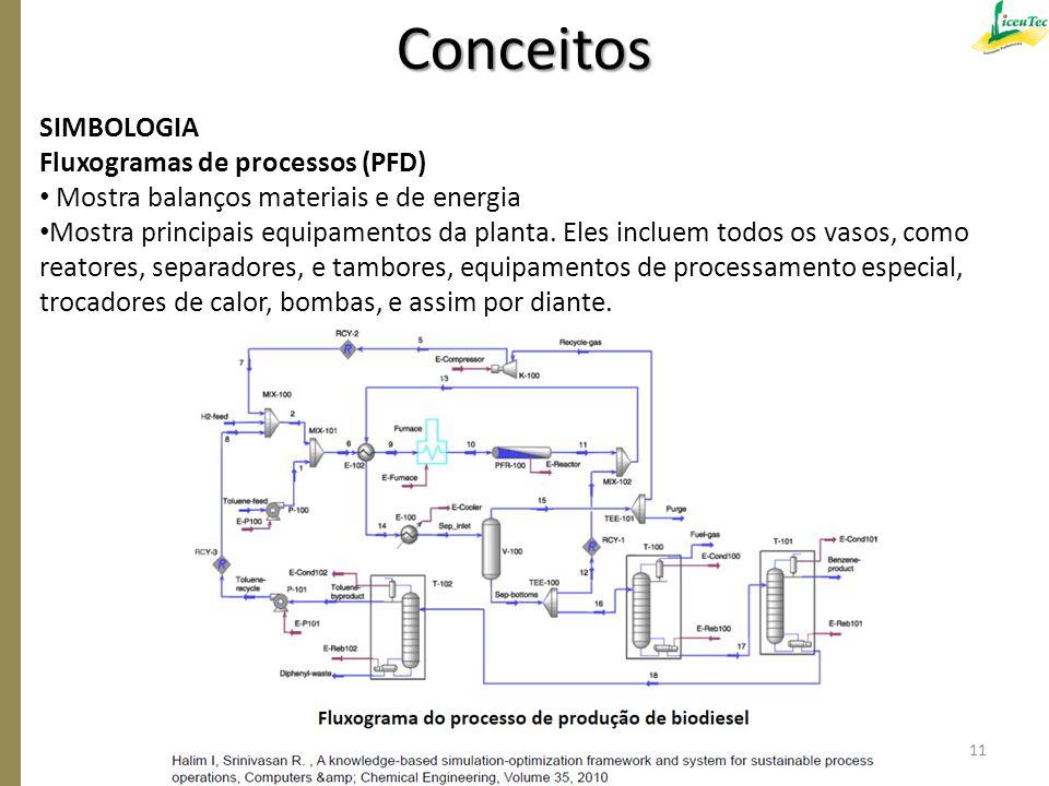SIMBOLOGIA Fluxogramas de processos (PFD) Mostra balanços materiais e de energia Mostra principais equipamentos da planta. Eles incluem todos os vasos