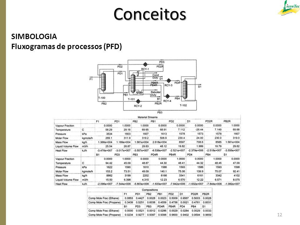 SIMBOLOGIA Fluxogramas de processos (PFD) Conceitos 12