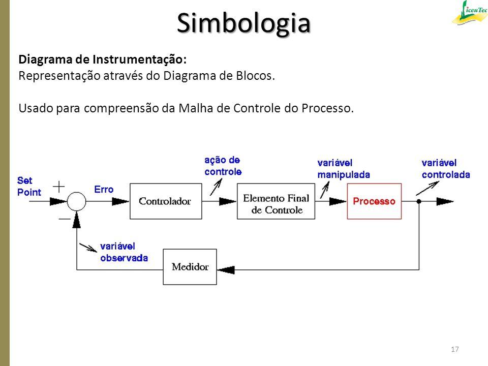 Diagrama de Instrumentação: Representação através do Diagrama de Blocos. Usado para compreensão da Malha de Controle do Processo. Simbologia 17