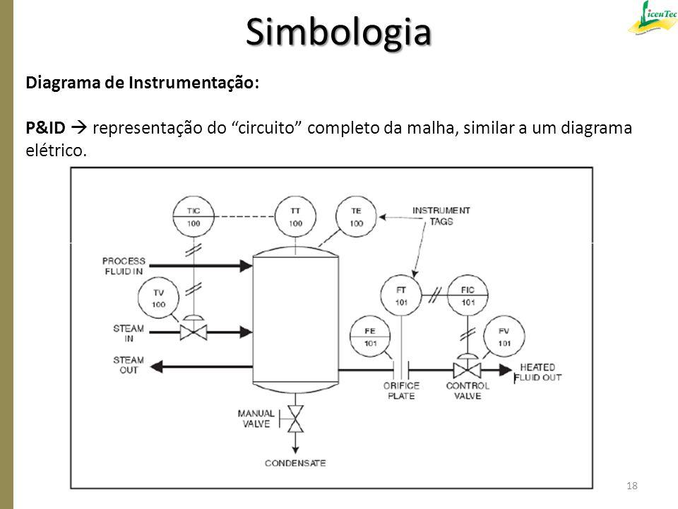 """Diagrama de Instrumentação: P&ID  representação do """"circuito"""" completo da malha, similar a um diagrama elétrico. Simbologia 18"""