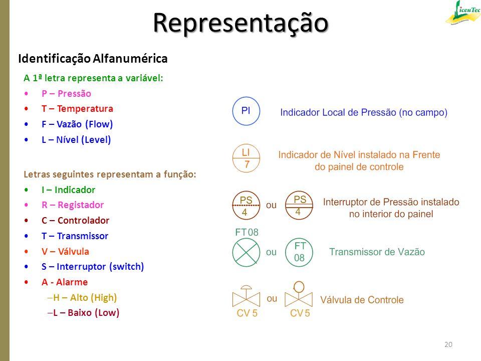 Identificação Alfanumérica Representação A 1ª letra representa a variável: P – Pressão T – Temperatura F – Vazão (Flow) L – Nível (Level) Letras segui