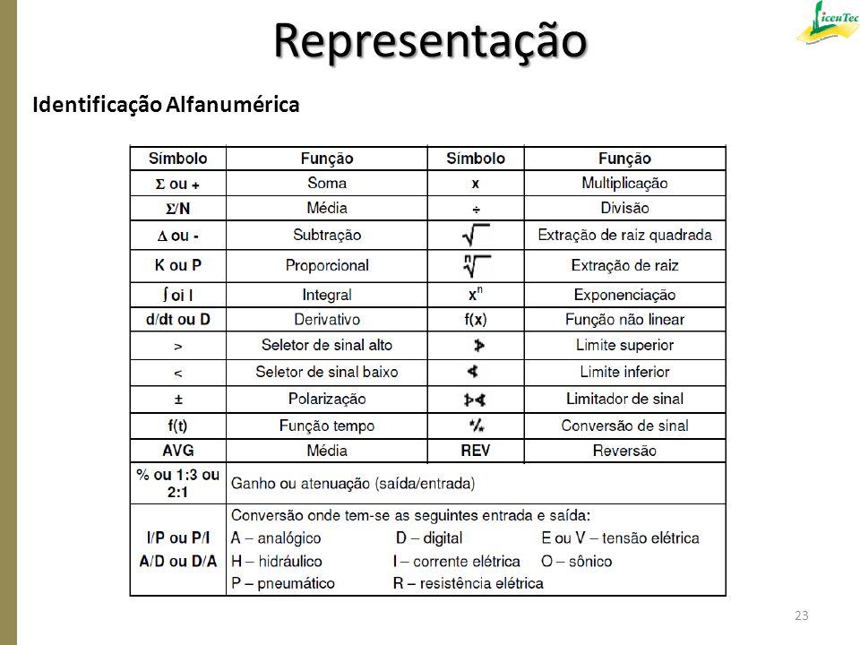 Identificação Alfanumérica 23 Representação