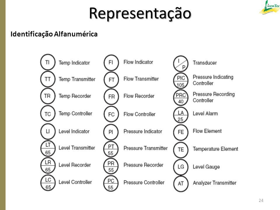 Identificação Alfanumérica 24 Representação