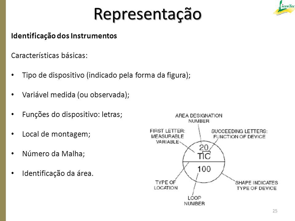 Identificação dos Instrumentos Características básicas: Tipo de dispositivo (indicado pela forma da figura); Variável medida (ou observada); Funções d