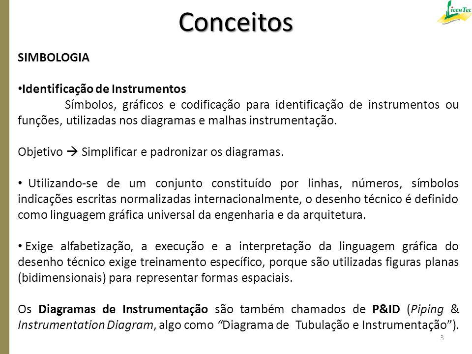 SIMBOLOGIA Identificação de Instrumentos Símbolos, gráficos e codificação para identificação de instrumentos ou funções, utilizadas nos diagramas e ma
