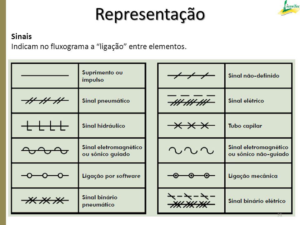 """Sinais Indicam no fluxograma a """"ligação"""" entre elementos. Representação 31"""