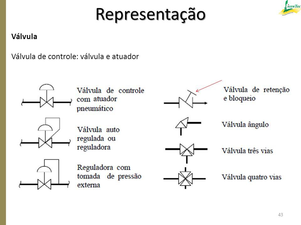 Válvula Válvula de controle: válvula e atuador Indicação de manual Representação 43