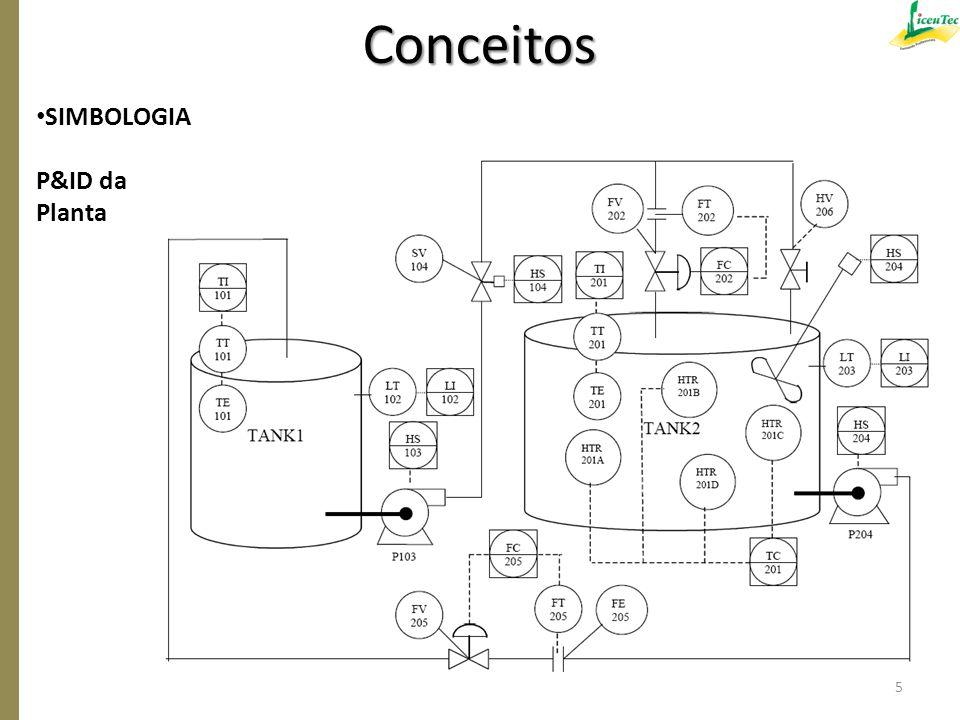 SIMBOLOGIA P&ID da Planta Conceitos 5