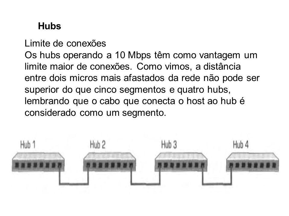 Hubs Limite de conexões Os hubs operando a 10 Mbps têm como vantagem um limite maior de conexões. Como vimos, a distância entre dois micros mais afast