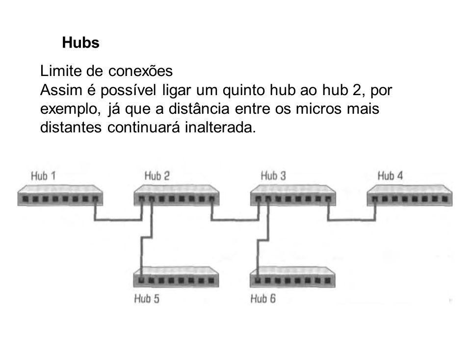 Hubs Limite de conexões Assim é possível ligar um quinto hub ao hub 2, por exemplo, já que a distância entre os micros mais distantes continuará inalt