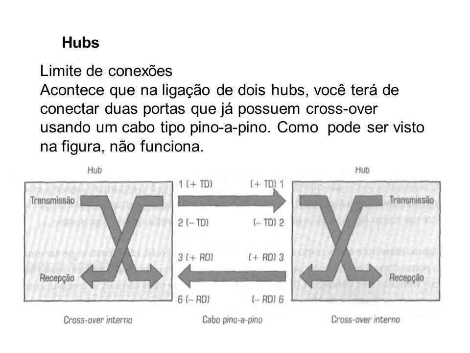 Hubs Limite de conexões Acontece que na ligação de dois hubs, você terá de conectar duas portas que já possuem cross-over usando um cabo tipo pino-a-p