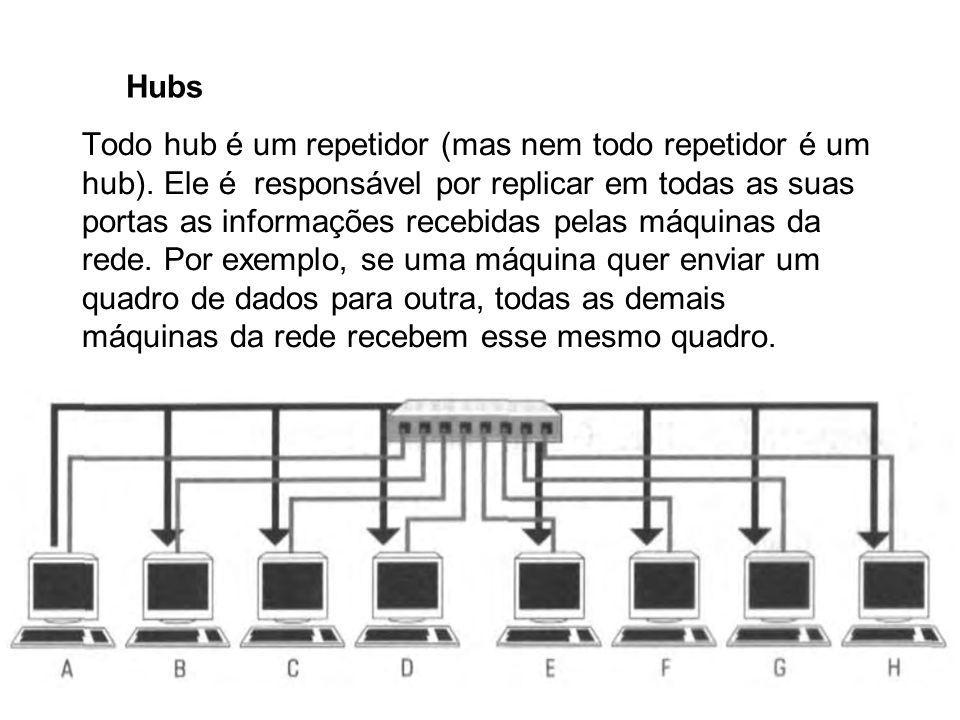 Hubs Todo hub é um repetidor (mas nem todo repetidor é um hub). Ele é responsável por replicar em todas as suas portas as informações recebidas pelas