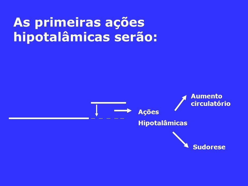 As primeiras ações hipotalâmicas serão: Ações Hipotalâmicas Aumento circulatório Sudorese