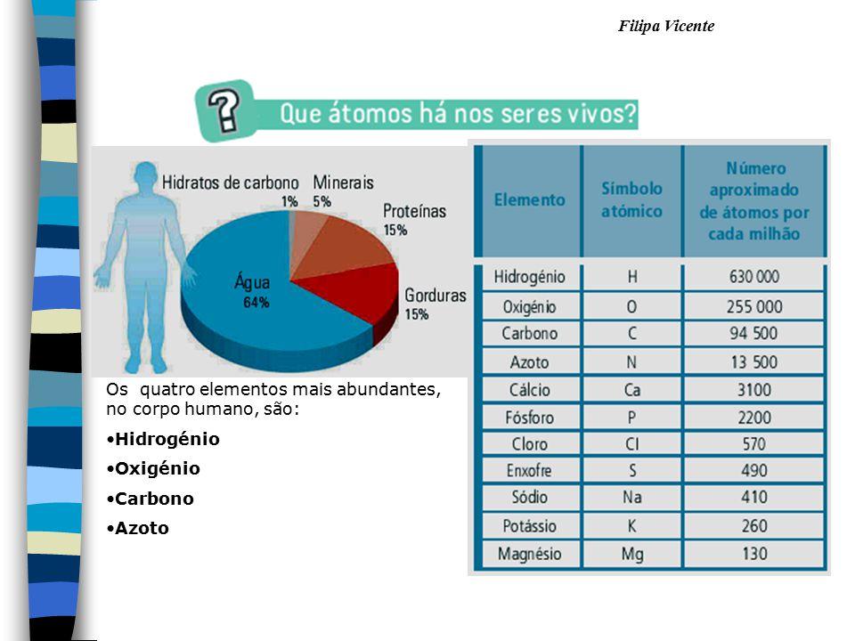 Os quatro elementos mais abundantes, no corpo humano, são: Hidrogénio Oxigénio Carbono Azoto