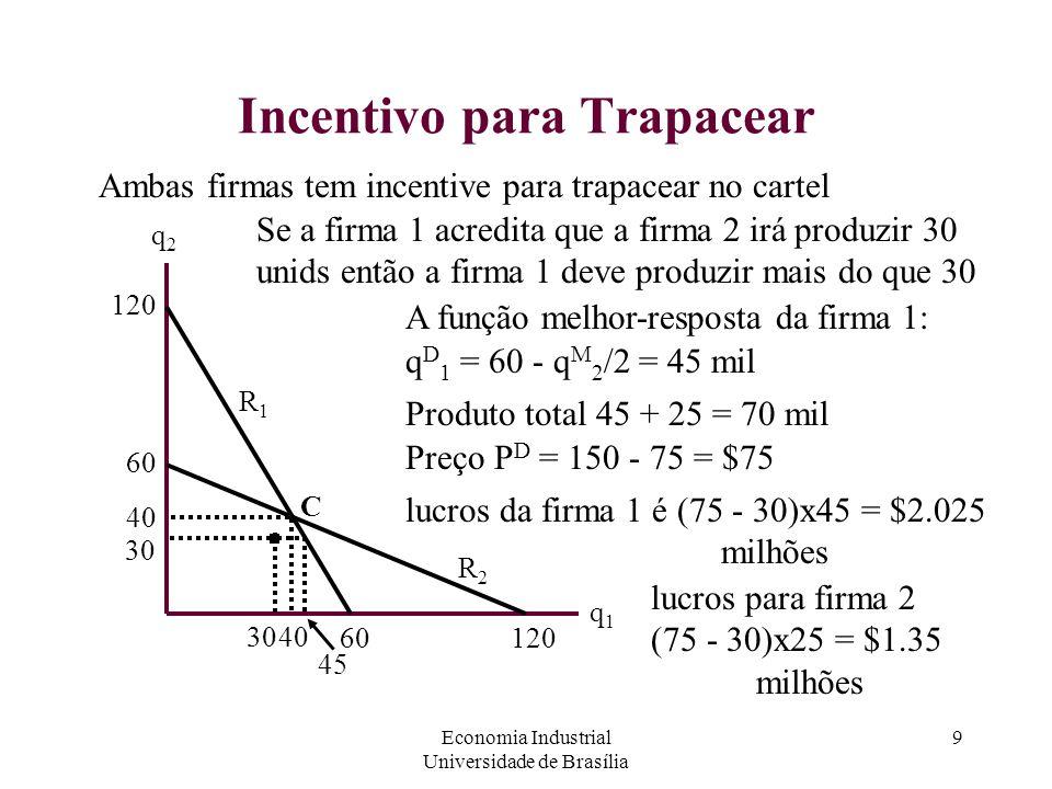 Economia Industrial Universidade de Brasília 9 Incentivo para Trapacear Ambas firmas tem incentive para trapacear no cartel q2q2 q1q1 60 120 R2R2 60 4