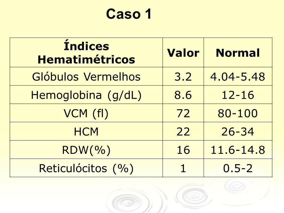 Índices Hematimétricos ValorNormal Glóbulos Vermelhos3.24.04-5.48 Hemoglobina (g/dL)8.612-16 VCM (fl)7280-100 HCM2226-34 RDW(%)1611.6-14.8 Reticulócit