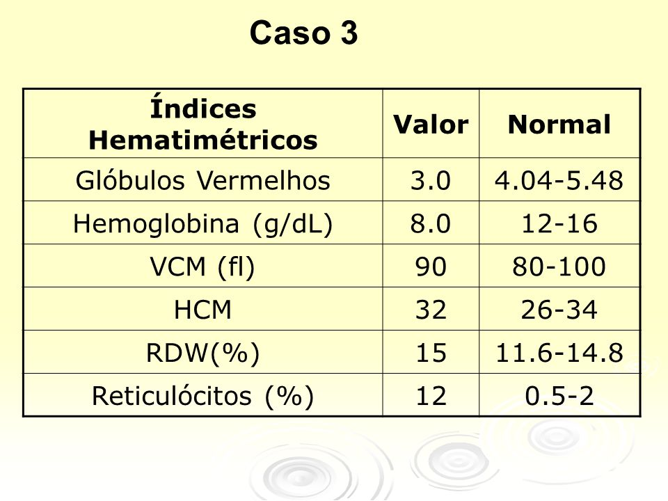 Índices Hematimétricos ValorNormal Glóbulos Vermelhos3.04.04-5.48 Hemoglobina (g/dL)8.012-16 VCM (fl)9080-100 HCM3226-34 RDW(%)1511.6-14.8 Reticulócitos (%)120.5-2 Caso 3