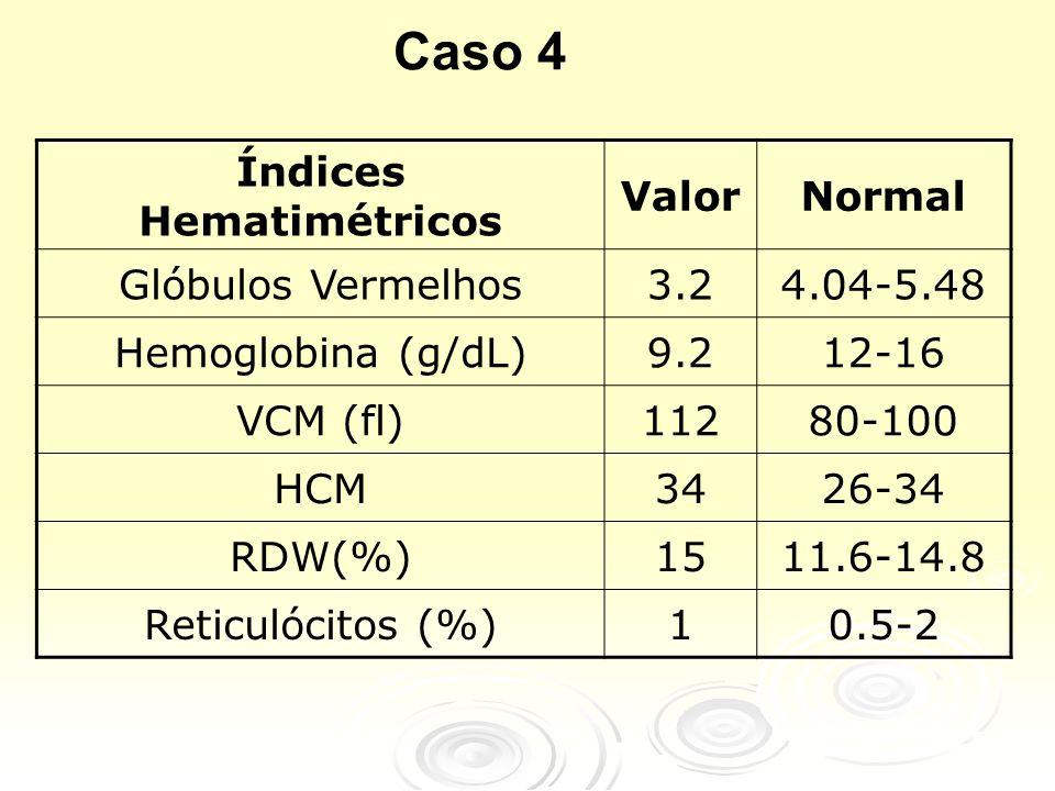 Índices Hematimétricos ValorNormal Glóbulos Vermelhos3.24.04-5.48 Hemoglobina (g/dL)9.212-16 VCM (fl)11280-100 HCM3426-34 RDW(%)1511.6-14.8 Reticulócitos (%)10.5-2 Caso 4