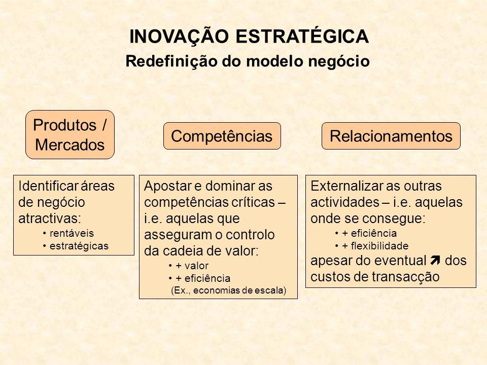 Produtos / Mercados CompetênciasRelacionamentos Identificar áreas de negócio atractivas: rentáveis estratégicas Apostar e dominar as competências críticas – i.e.