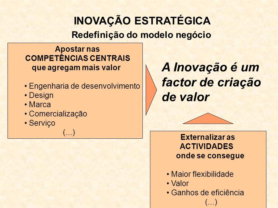 Apostar nas COMPETÊNCIAS CENTRAIS que agregam mais valor Engenharia de desenvolvimento Design Marca Comercialização Serviço (...) A Inovação é um factor de criação de valor Externalizar as ACTIVIDADES onde se consegue Maior flexibilidade Valor Ganhos de eficiência (...) INOVAÇÃO ESTRATÉGICA Redefinição do modelo negócio