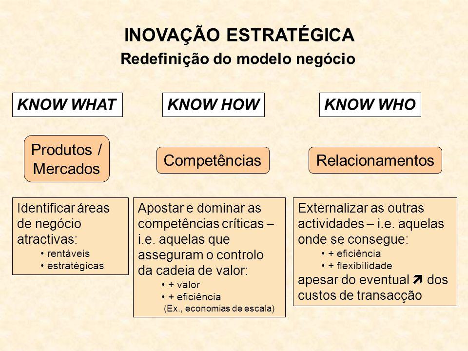 KNOW WHATKNOW HOWKNOW WHO Produtos / Mercados CompetênciasRelacionamentos Identificar áreas de negócio atractivas: rentáveis estratégicas Apostar e dominar as competências críticas – i.e.
