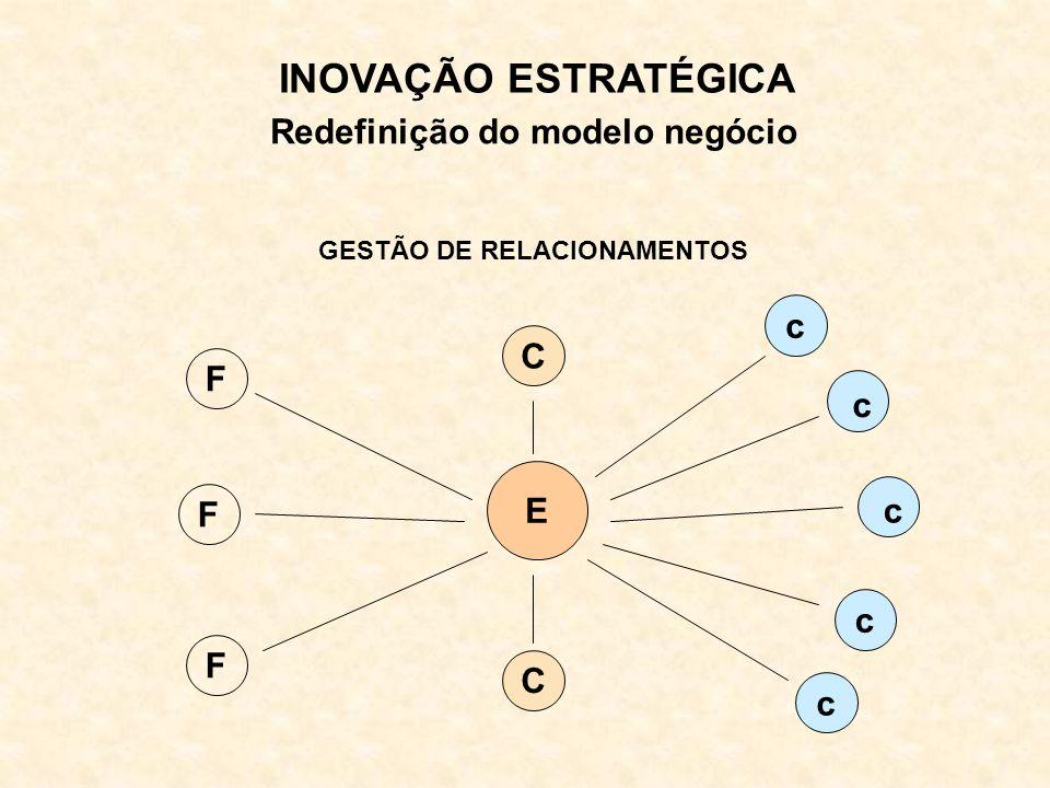 INOVAÇÃO ESTRATÉGICA Redefinição do modelo negócio E C C F F F c c c c c GESTÃO DE RELACIONAMENTOS