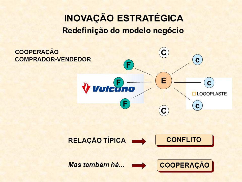 INOVAÇÃO ESTRATÉGICA Redefinição do modelo negócio E C C F F F c c c RELAÇÃO TÍPICA CONFLITO Mas também há...