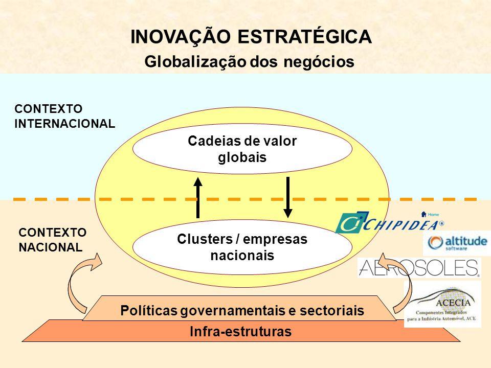 Infra-estruturas Cadeias de valor globais Clusters / empresas nacionais CONTEXTO INTERNACIONAL CONTEXTO NACIONAL INOVAÇÃO ESTRATÉGICA Globalização dos negócios Políticas governamentais e sectoriais