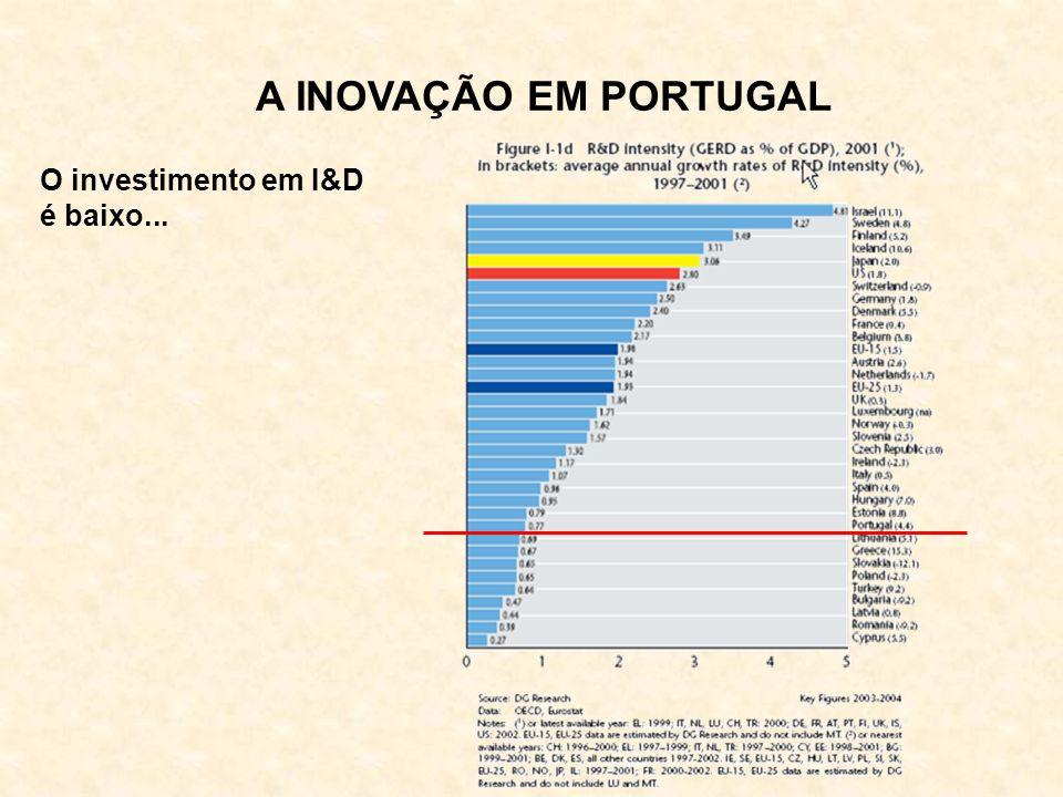 A INOVAÇÃO EM PORTUGAL O investimento em I&D é baixo...