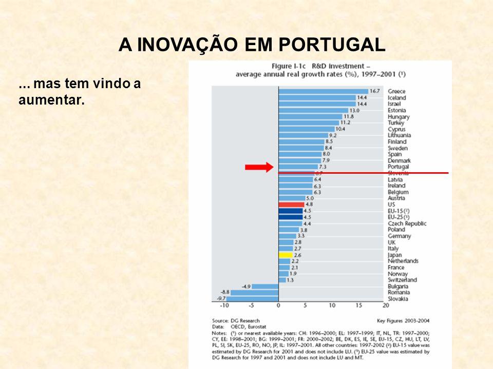 A INOVAÇÃO EM PORTUGAL... mas tem vindo a aumentar.