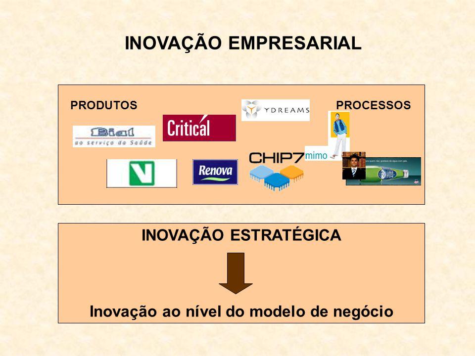 INOVAÇÃO EMPRESARIAL INOVAÇÃO ESTRATÉGICA Inovação ao nível do modelo de negócio PRODUTOS PROCESSOS