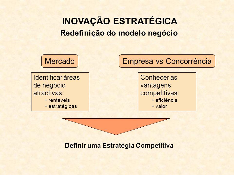 INOVAÇÃO ESTRATÉGICA Redefinição do modelo negócio CLUSTERS EmpresasUniversidades Organismos públicos Associações empresariais Outros  Cooperação para a competitividade  Atracção de IDE  Desenvolvimento regional e local