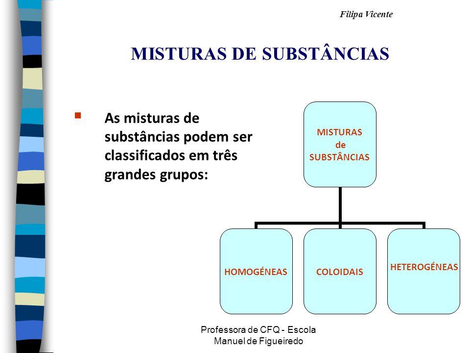 Filipa Vicente Professora de CFQ - Escola Manuel de Figueiredo MISTURAS DE SUBSTÂNCIAS  As misturas de substâncias podem ser classificados em três grandes grupos: MISTURAS de SUBSTÂNCIAS HOMOGÉNEASCOLOIDAIS HETEROGÉNEAS