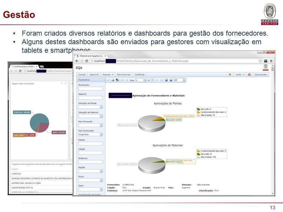 13 Gestão Foram criados diversos relatórios e dashboards para gestão dos fornecedores.