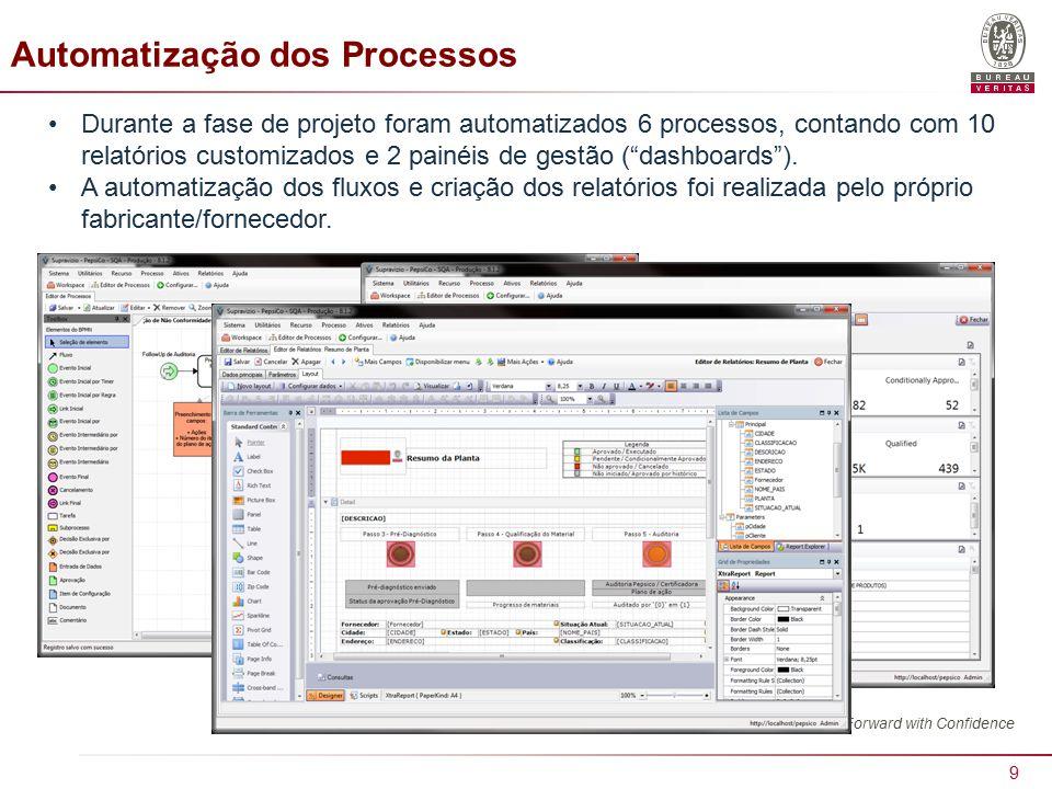 10 Automatização dos Processos Procuramos utilizar técnicas e recursos do BPMS para promover ações proativas: follow up de tarefas, iniciar recertificação da planta etc.