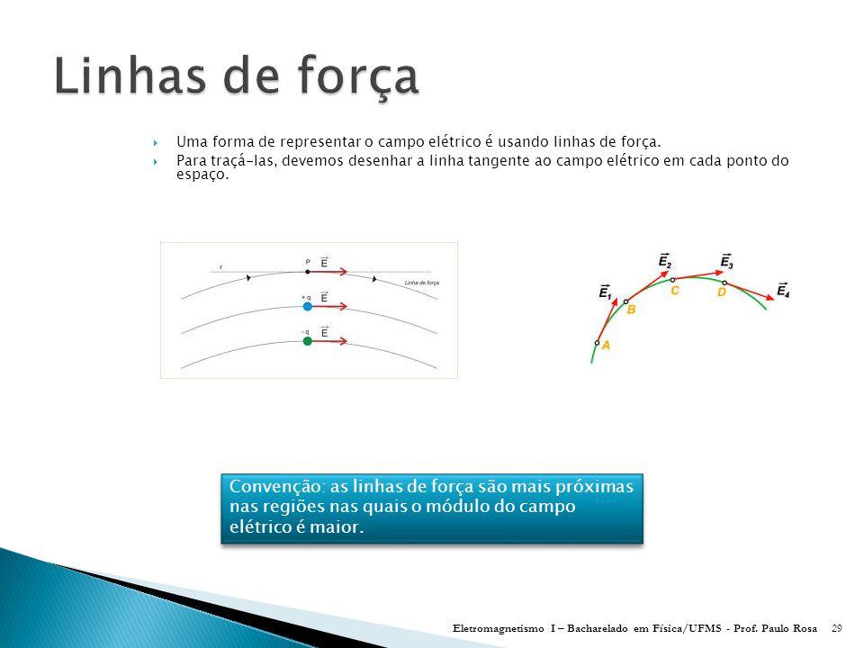  Uma forma de representar o campo elétrico é usando linhas de força.