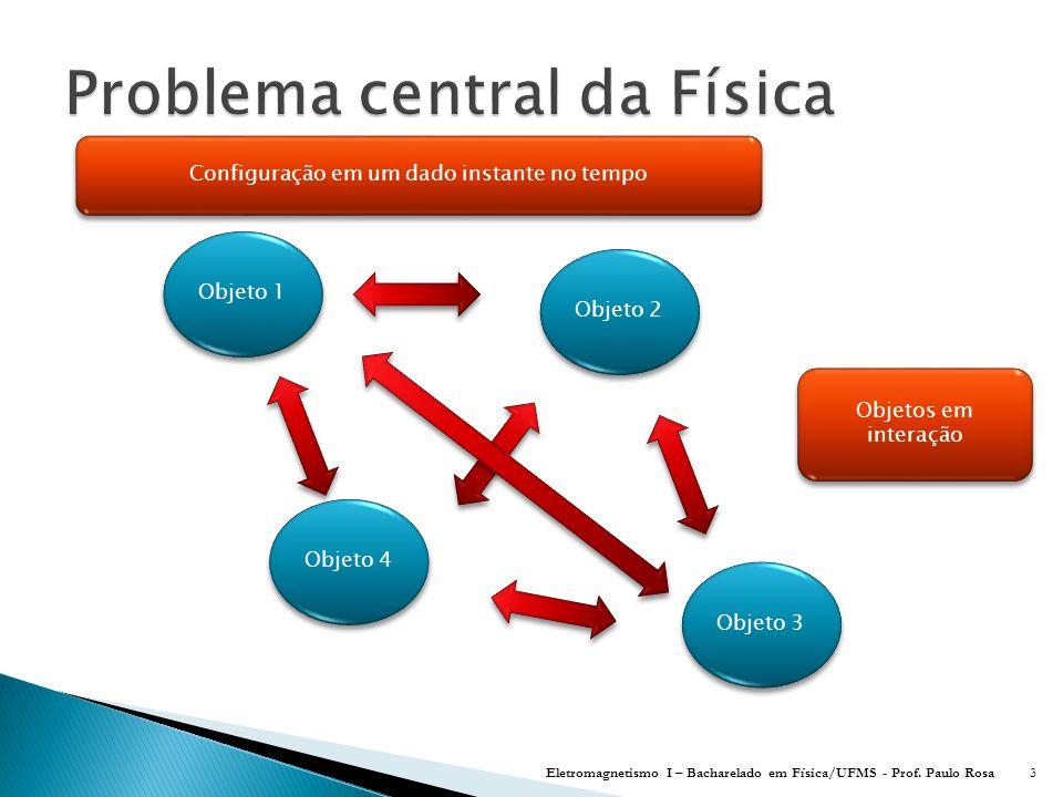 Eletromagnetismo I – Bacharelado em Física/UFMS - Prof. Paulo Rosa114