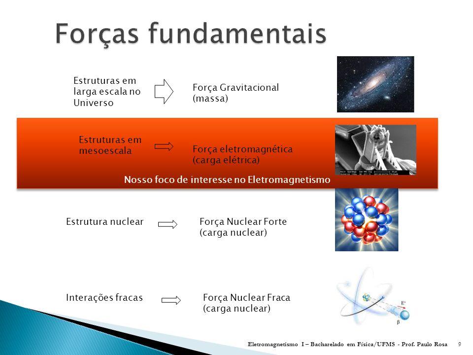 Nosso foco de interesse no Eletromagnetismo Eletromagnetismo I – Bacharelado em Física/UFMS - Prof.