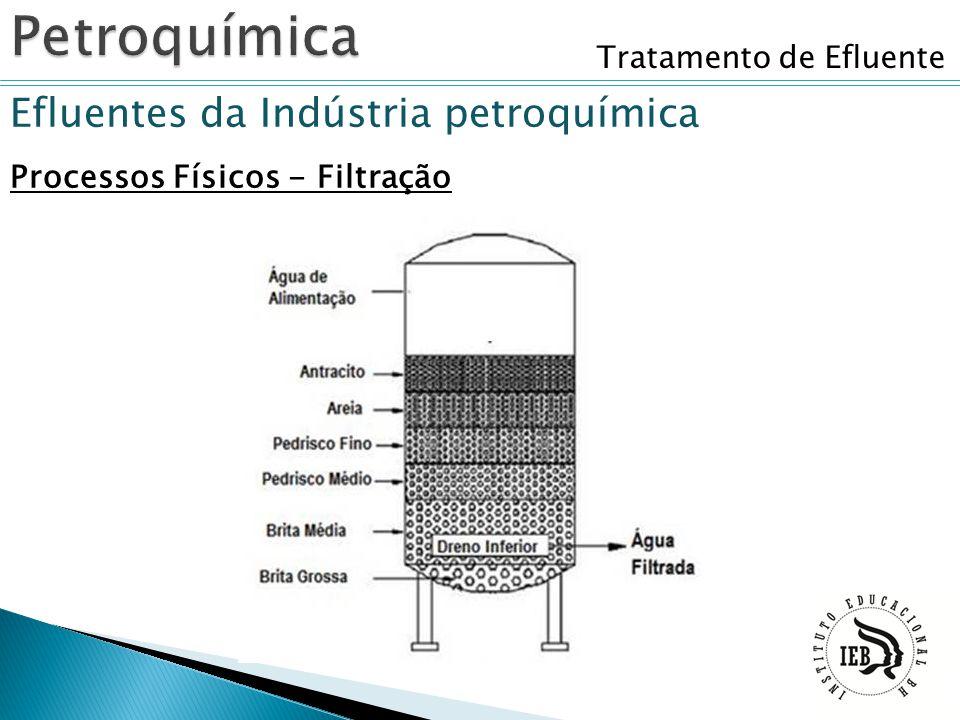 Tratamento de Efluente Efluentes da Indústria petroquímica Processos Físicos - Filtração