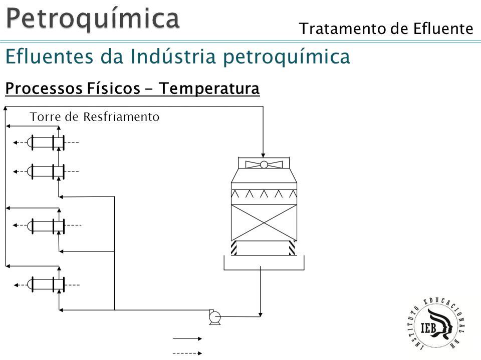 Tratamento de Efluente Efluentes da Indústria petroquímica Processos Físicos - Temperatura Torre de Resfriamento